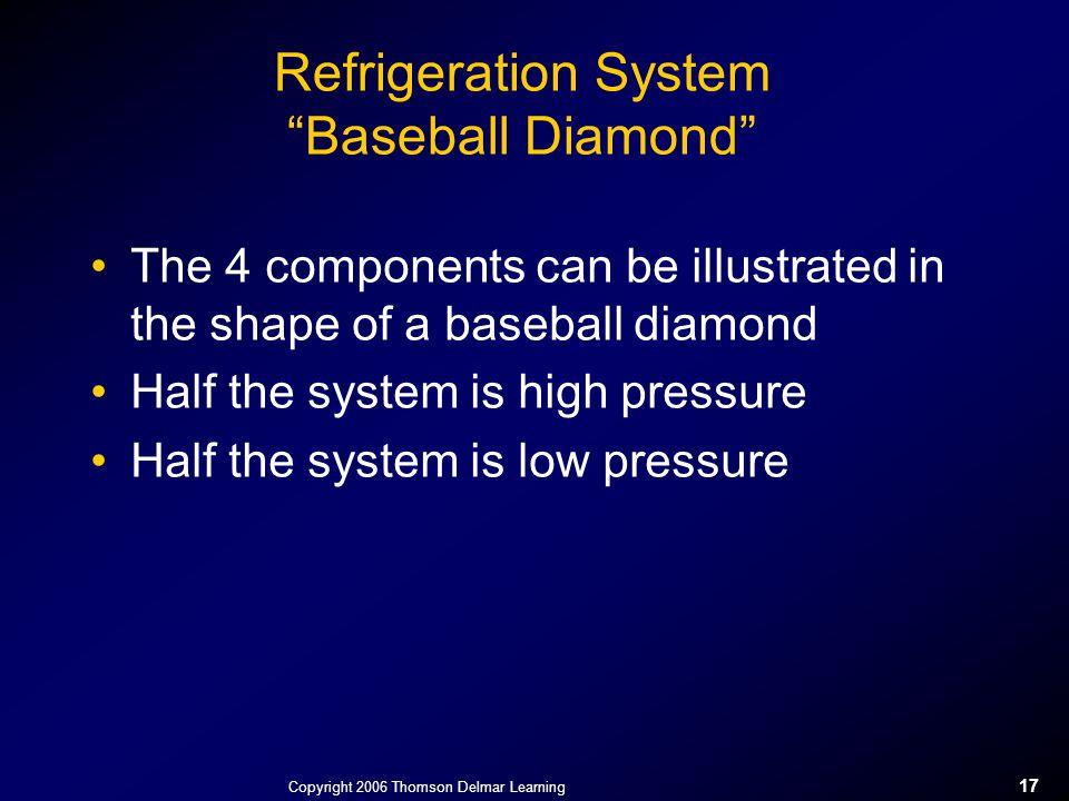 Refrigeration System Baseball Diamond
