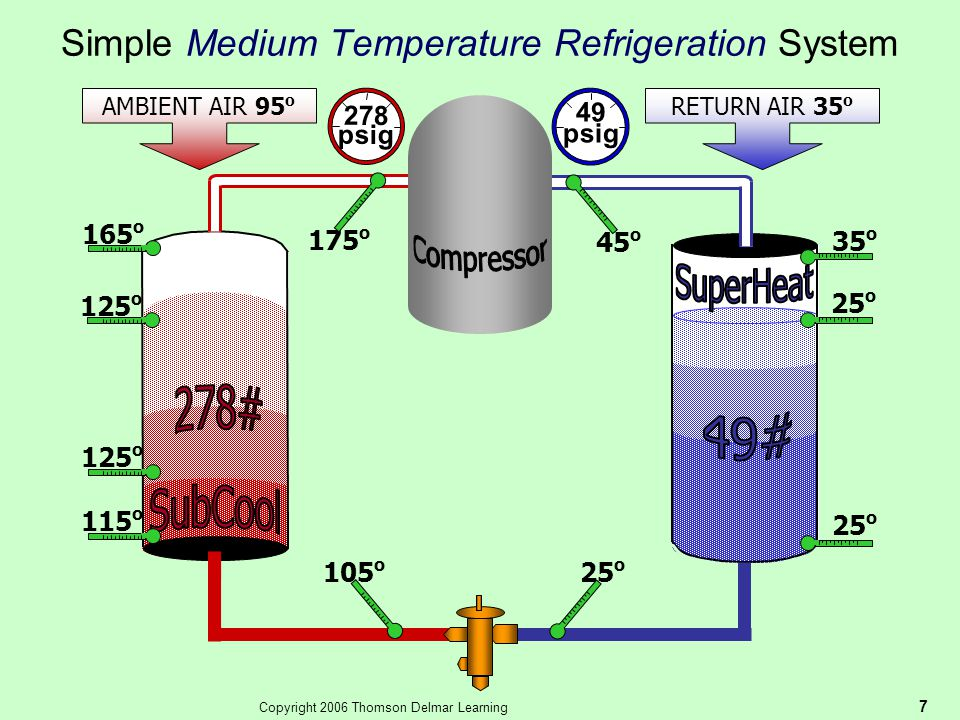 Simple Medium Temperature Refrigeration System