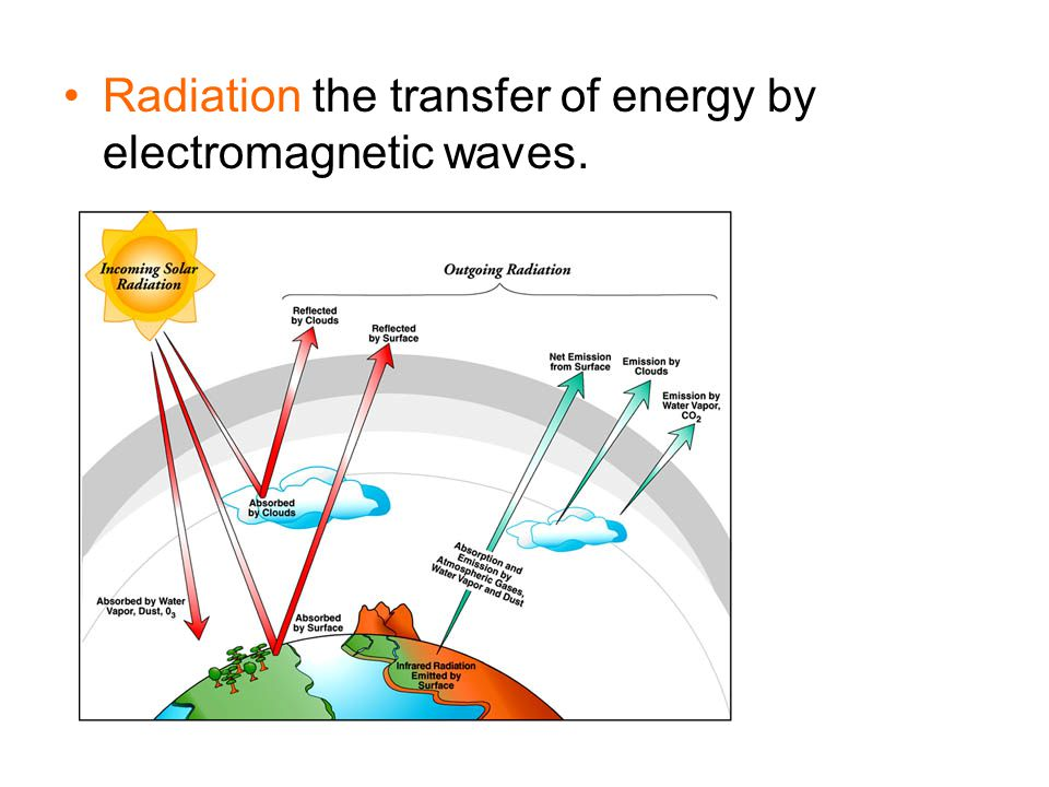 Radiation the transfer of energy by electromagnetic waves.