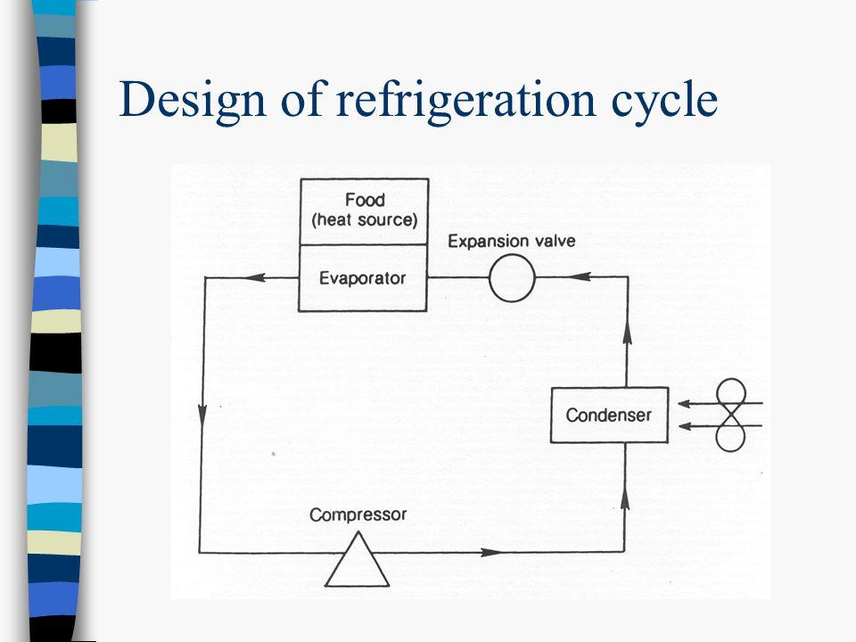 Design of refrigeration cycle