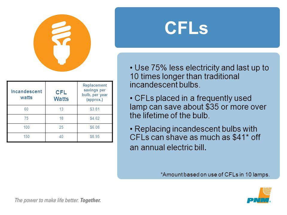 Replacement savings per bulb, per year (approx.)