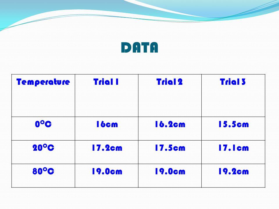 DATA Temperature Trial 1 Trial 2 Trial 3 0OC 16cm 16.2cm 15.5cm 20OC