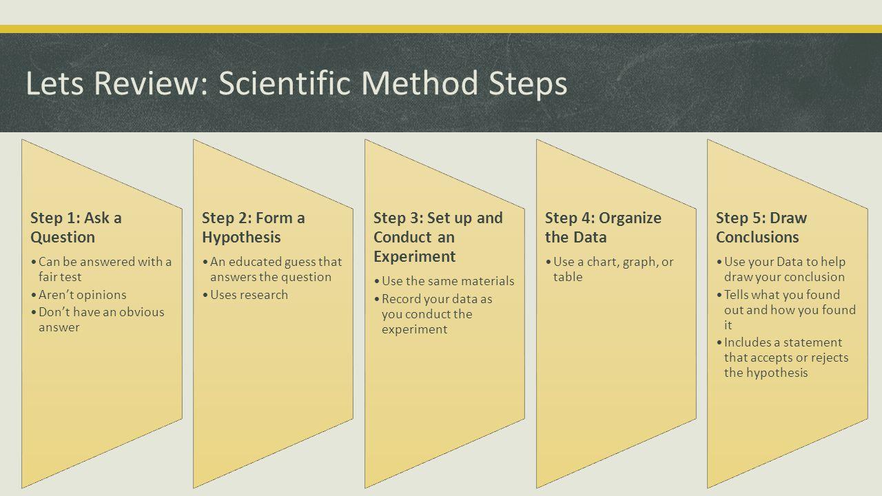 Lets Review: Scientific Method Steps