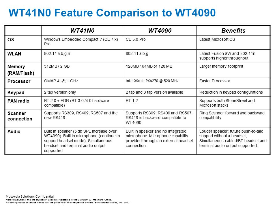 WT41N0 Feature Comparison to WT4090