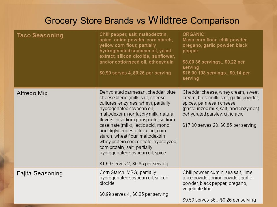 Grocery Store Brands vs Wildtree Comparison