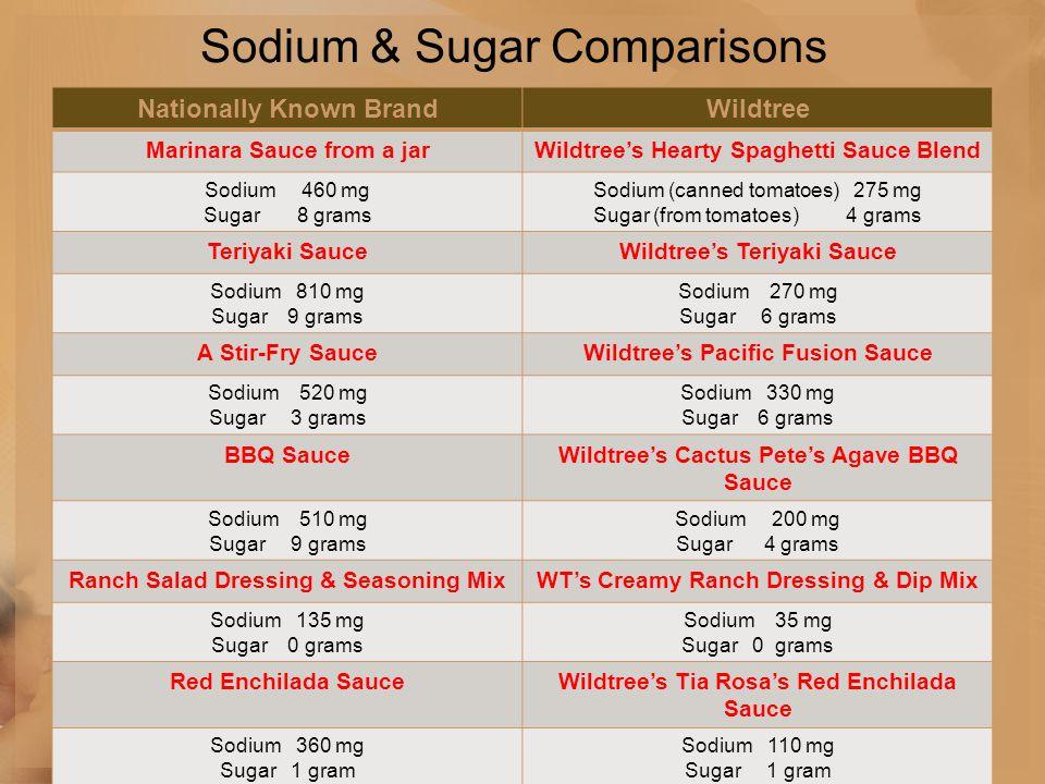 Sodium & Sugar Comparisons