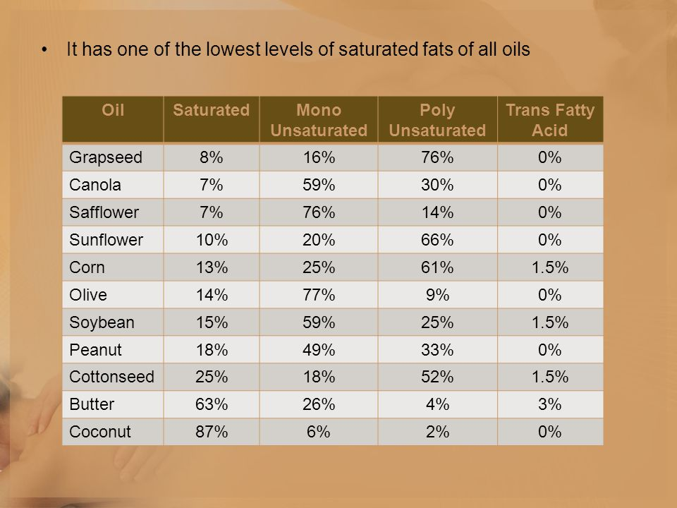 It has one of the lowest levels of saturated fats of all oils