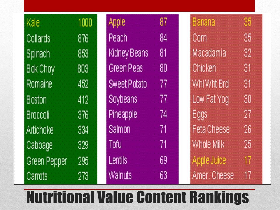 Nutritional Value Content Rankings