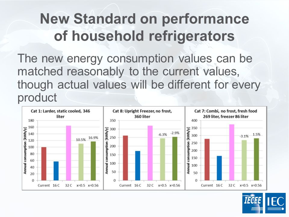 New Standard on performance of household refrigerators