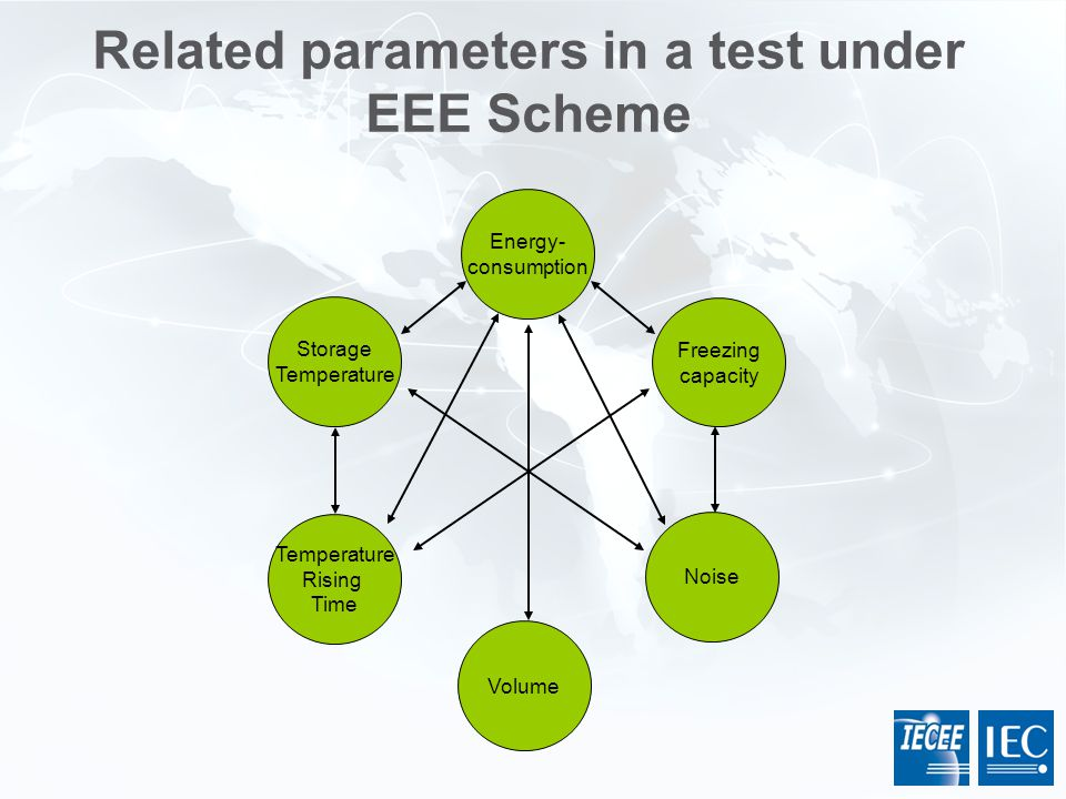 Related parameters in a test under EEE Scheme