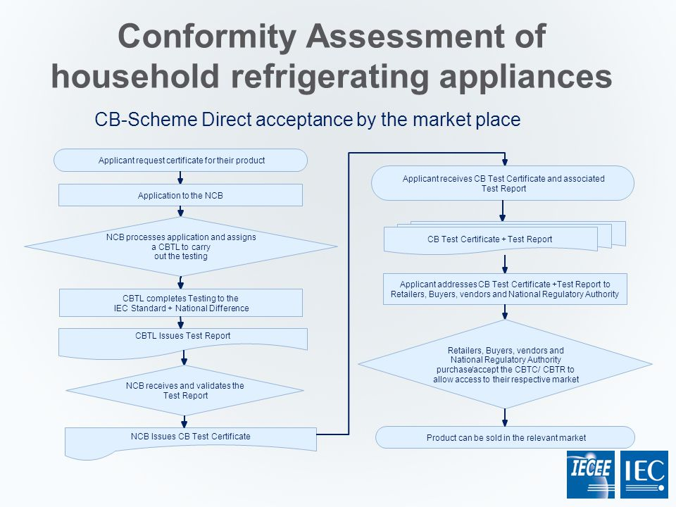 Conformity Assessment of household refrigerating appliances