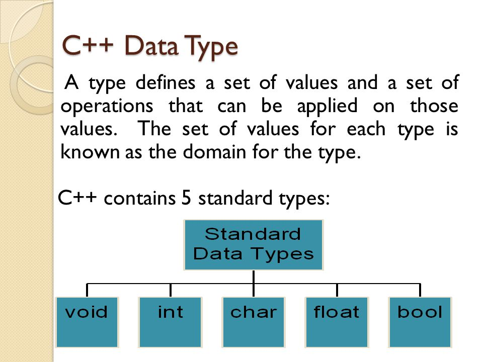 C++ Data Type C++ contains 5 standard types: