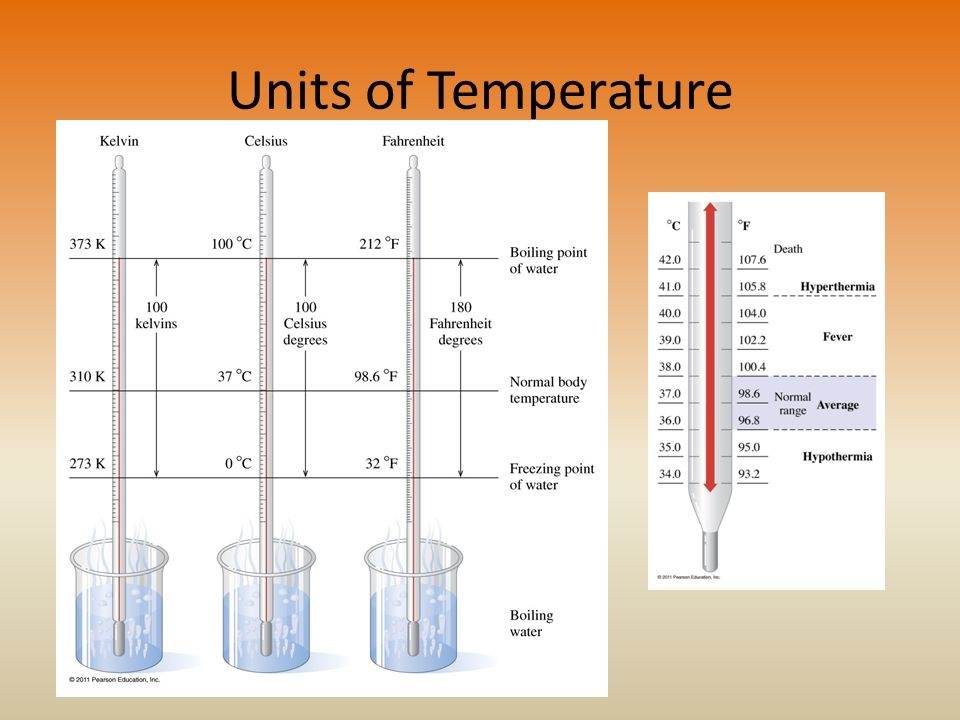 Units of Temperature