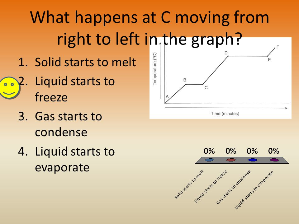What happens at C moving from right to left in the graph