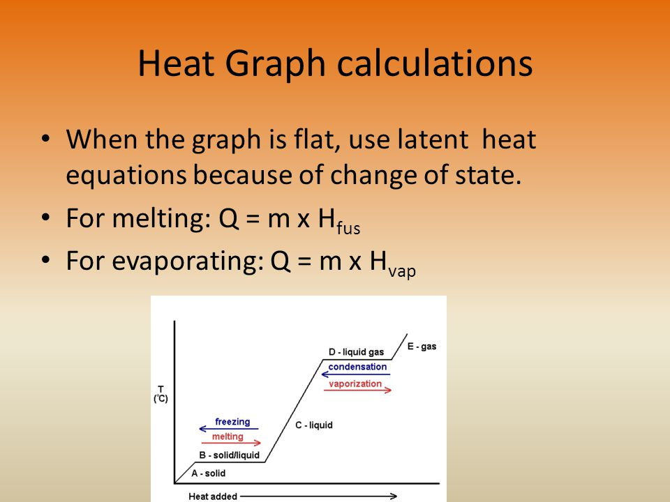 Heat Graph calculations