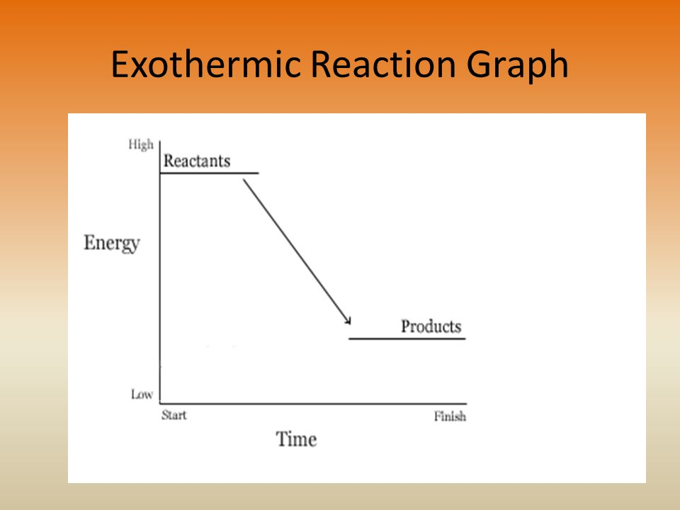 Exothermic Reaction Graph
