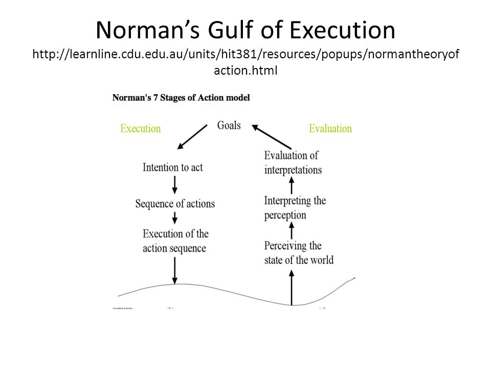 Norman's Gulf of Execution http://learnline. cdu. edu