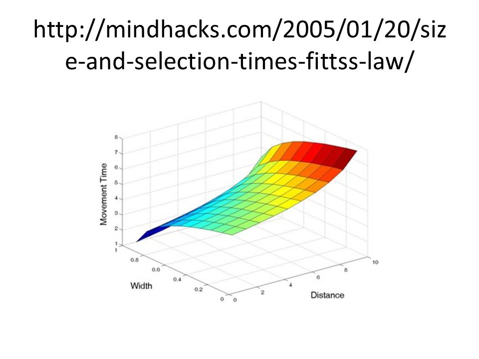 http://mindhacks.com/2005/01/20/size-and-selection-times-fittss-law/