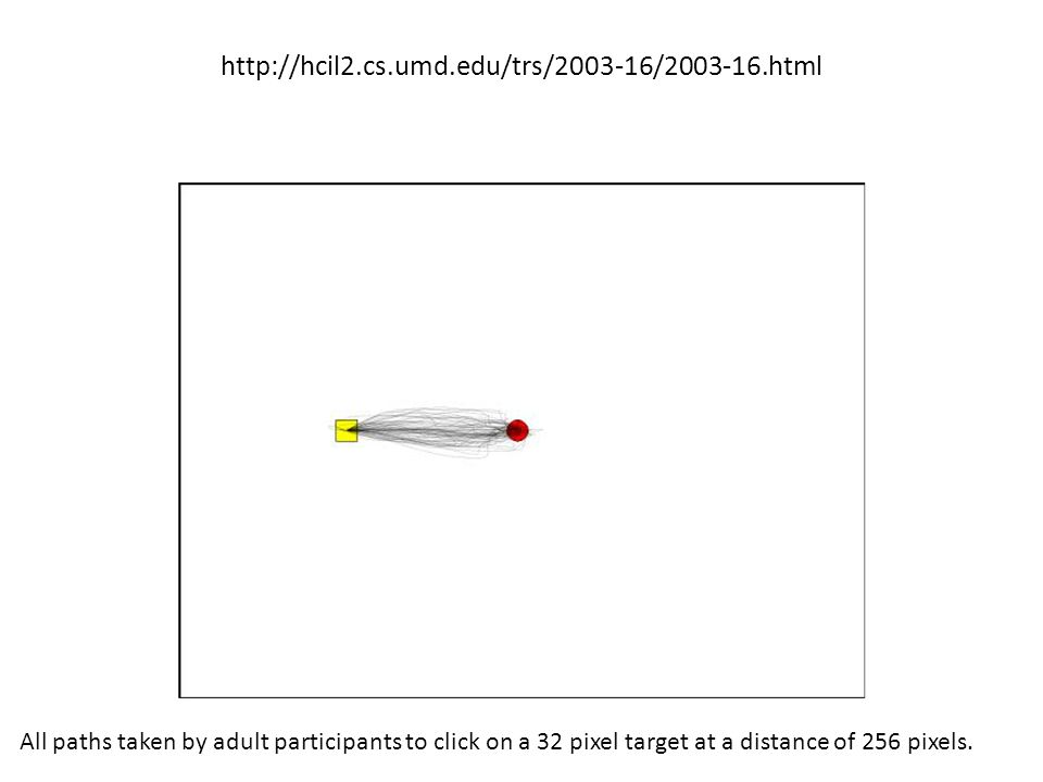 http://hcil2.cs.umd.edu/trs/2003-16/2003-16.html All paths taken by adult participants to click on a 32 pixel target at a distance of 256 pixels.