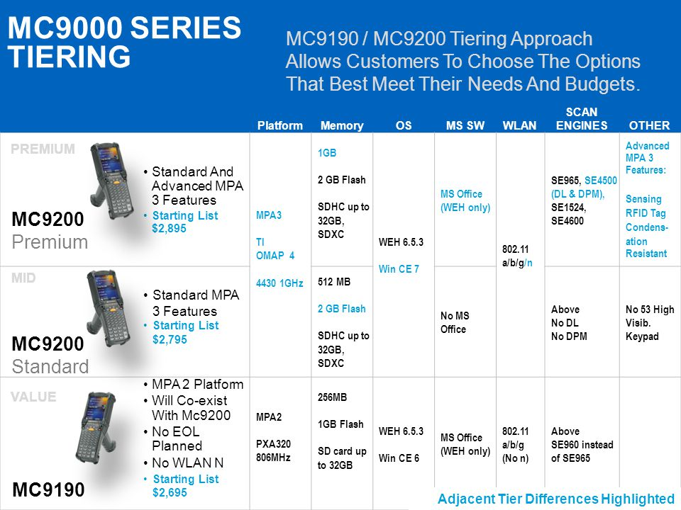 MC9000 SERIES TIERING MC9190 / MC9200 Tiering Approach Allows Customers To Choose The Options That Best Meet Their Needs And Budgets.