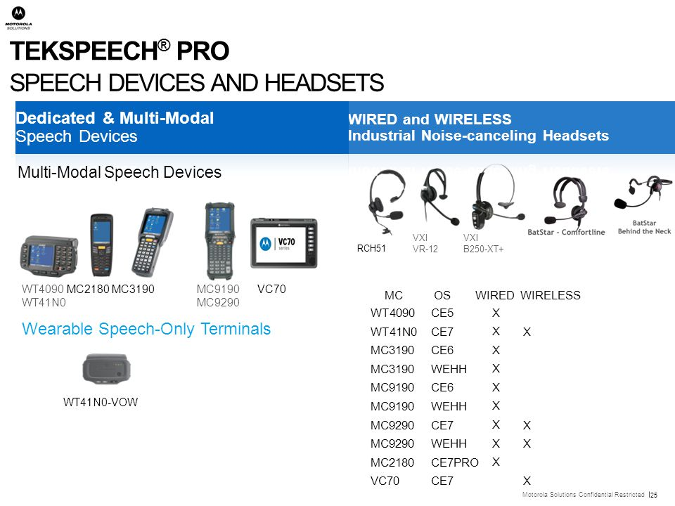 TekSpeech® Pro SPEECH DEVICES AND HEADSETS Dedicated & Multi-Modal