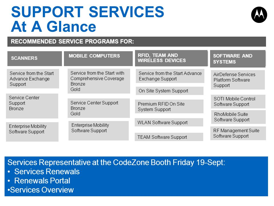 SUPPORT SERVICES At A Glance