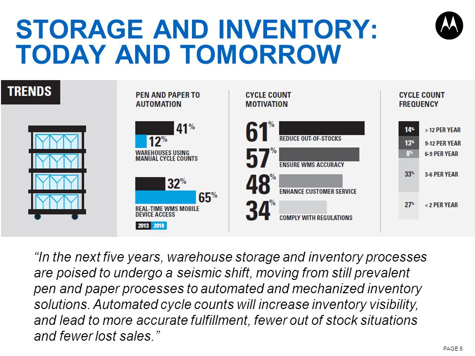 STORAGE AND INVENTORY: TODAY AND TOMORROW