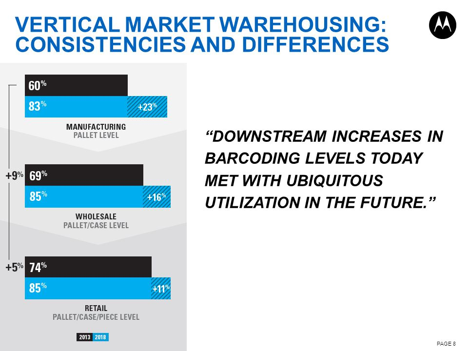 VERTICAL MARKET WAREHOUSING: CONSISTENCIES AND DIFFERENCES