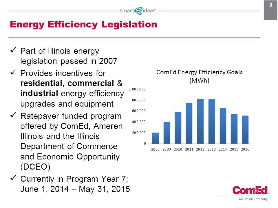 Energy Efficiency Legislation