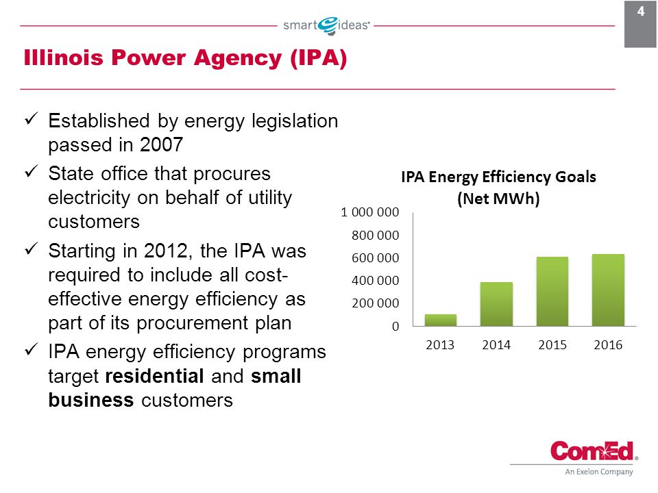Illinois Power Agency (IPA)