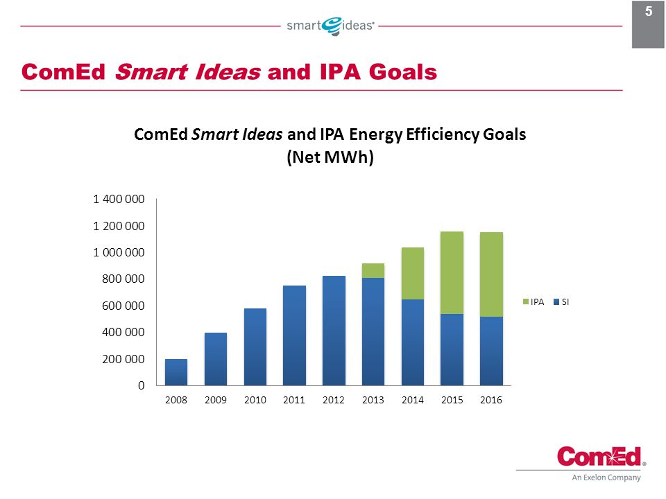 ComEd Smart Ideas and IPA Goals