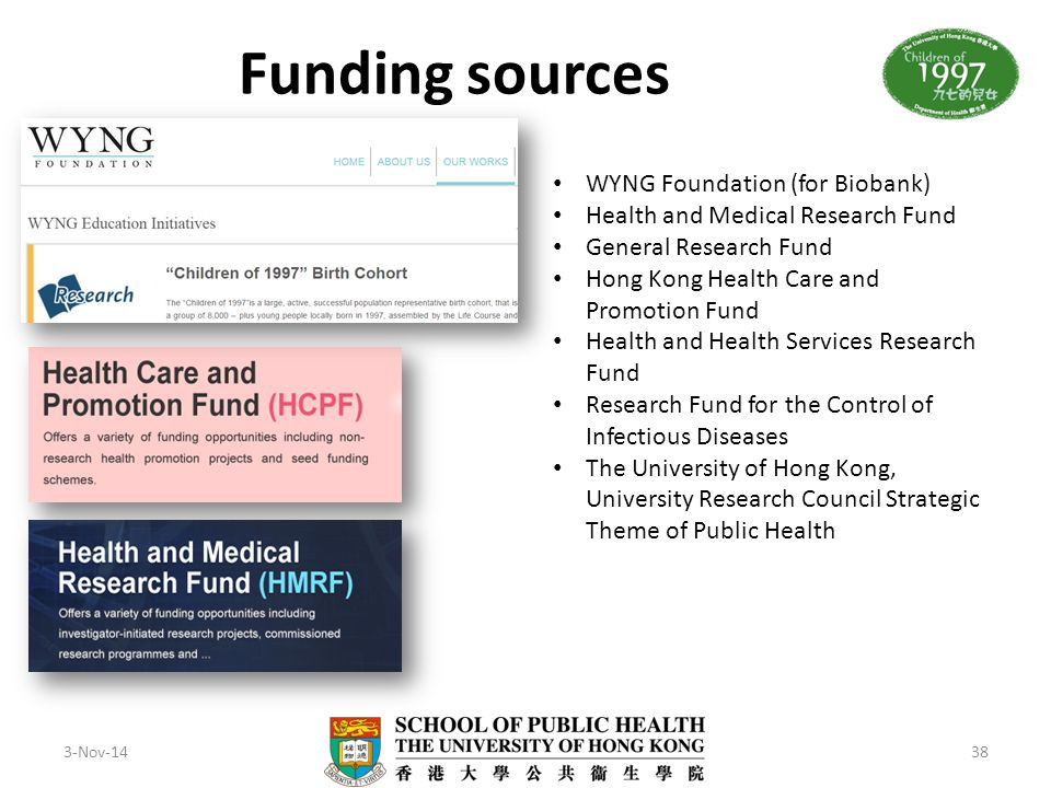 Funding sources WYNG Foundation (for Biobank)