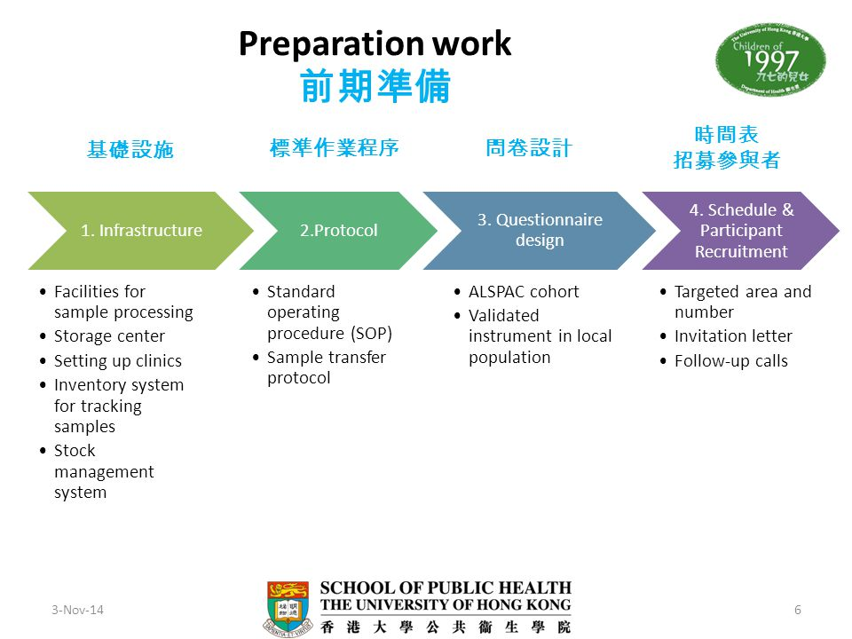 4. Schedule & Participant Recruitment