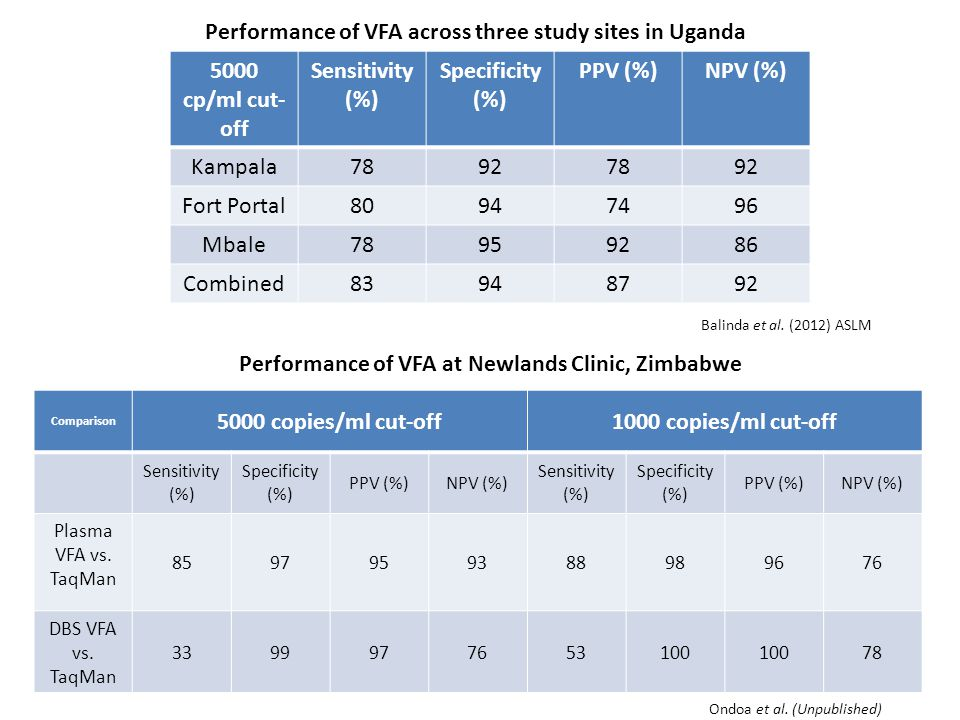 Performance of VFA across three study sites in Uganda