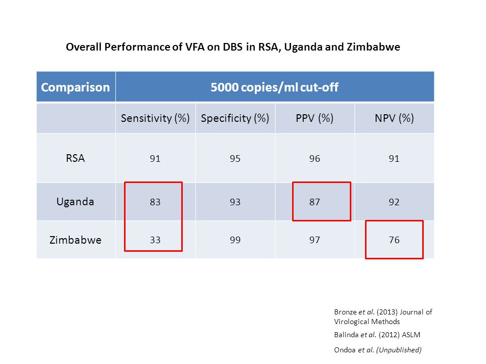 Overall Performance of VFA on DBS in RSA, Uganda and Zimbabwe