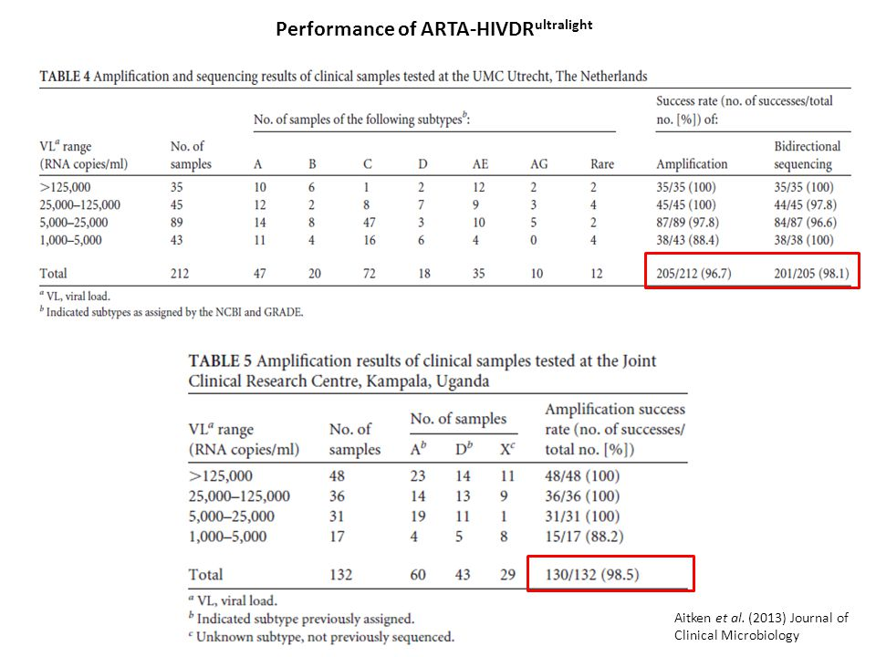 Performance of ARTA-HIVDRultralight