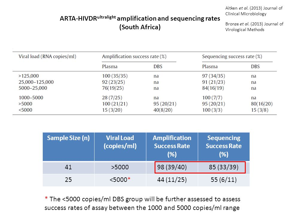 ARTA-HIVDRultralight amplification and sequencing rates (South Africa)