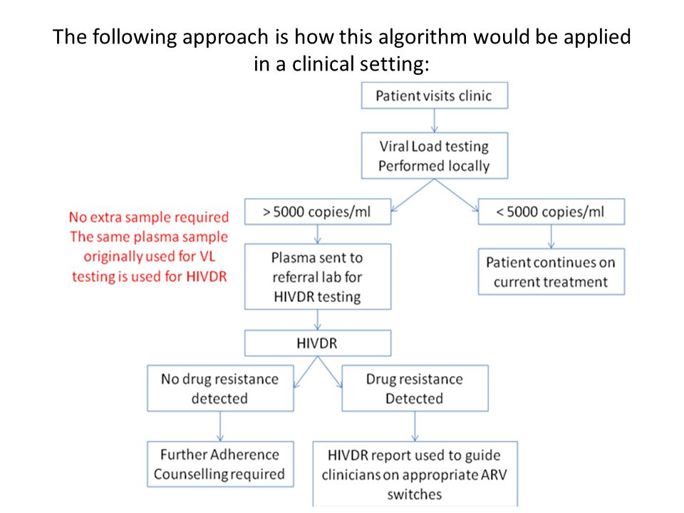 The following approach is how this algorithm would be applied in a clinical setting: