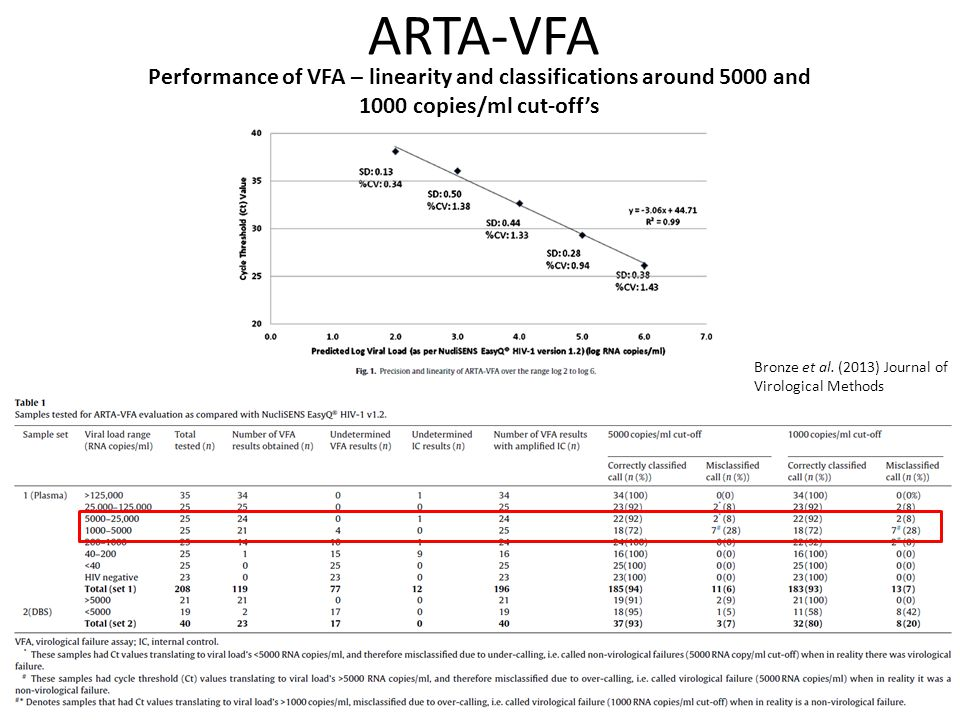 ARTA-VFA Performance of VFA – linearity and classifications around 5000 and 1000 copies/ml cut-off's.