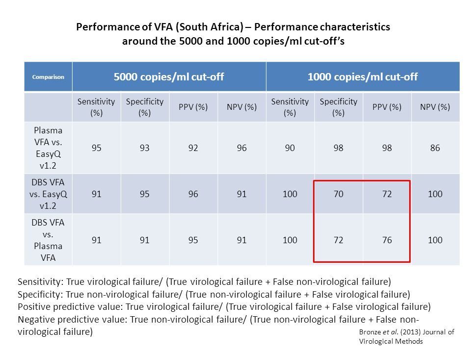 Performance of VFA (South Africa) – Performance characteristics around the 5000 and 1000 copies/ml cut-off's