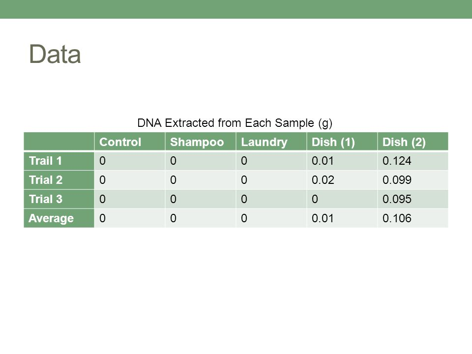 Data DNA Extracted from Each Sample (g) Control Shampoo Laundry