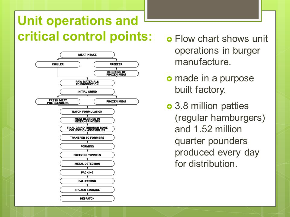 Unit operations and critical control points:
