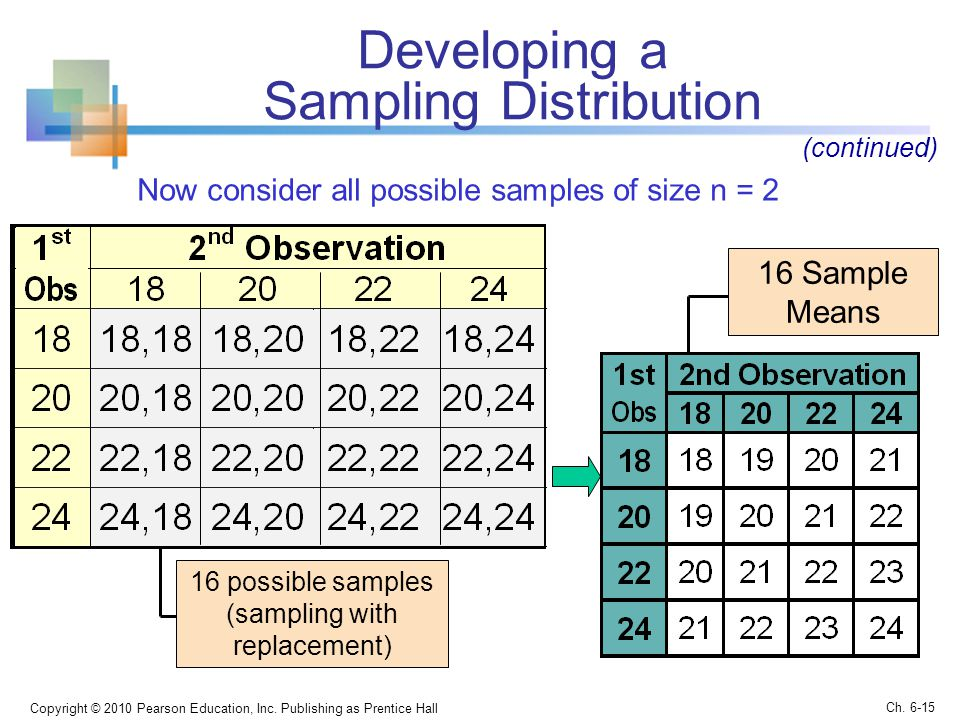 Now consider all possible samples of size n = 2