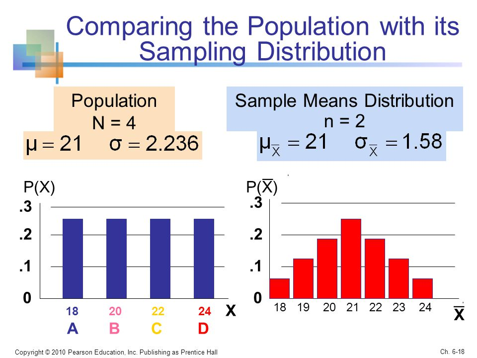 Comparing the Population with its Sampling Distribution