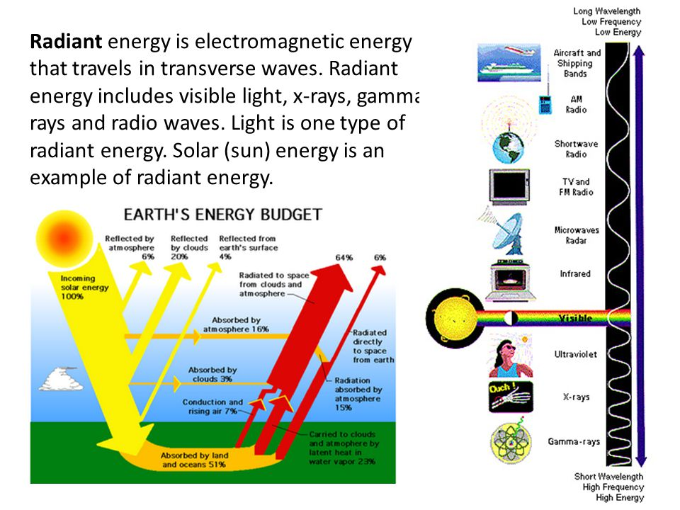 Radiant energy is electromagnetic energy that travels in transverse waves.