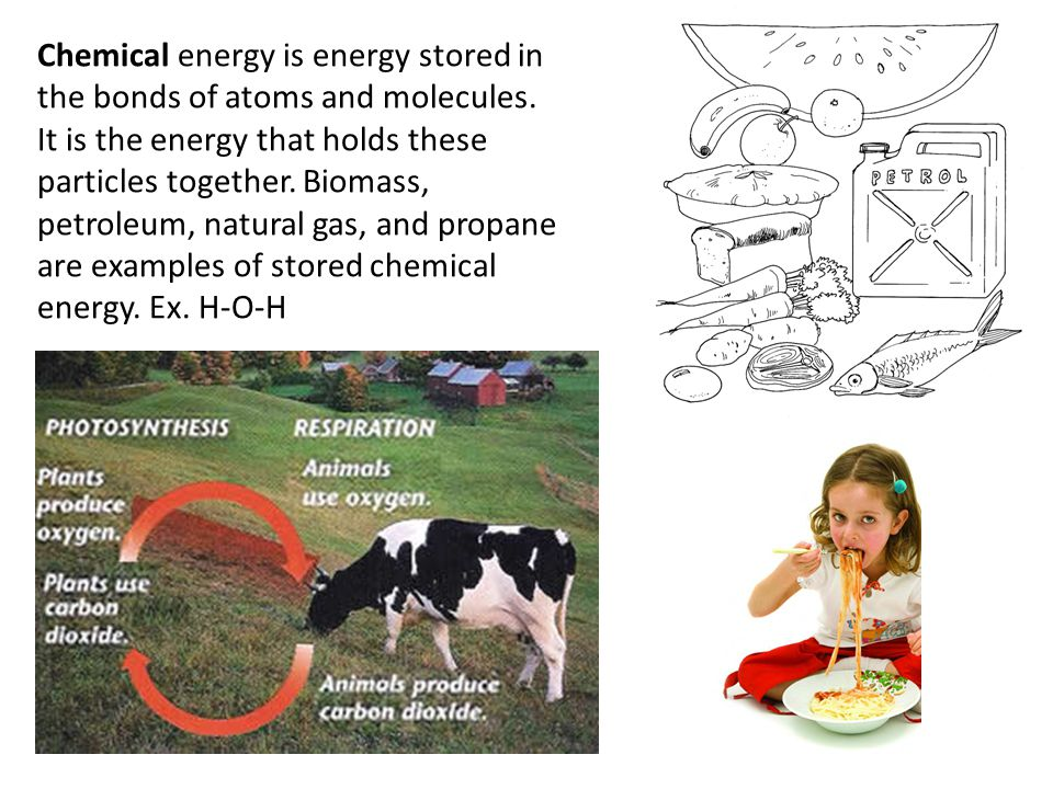 Chemical energy is energy stored in the bonds of atoms and molecules