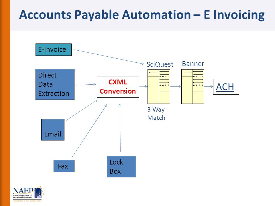 Accounts Payable Automation – E Invoicing