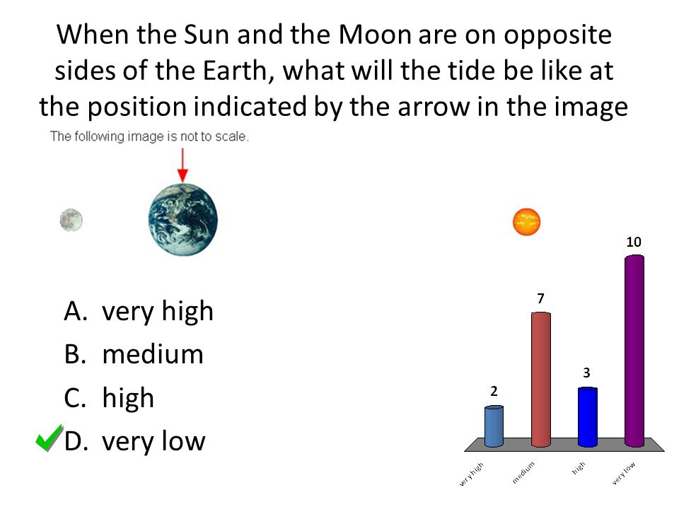 When the Sun and the Moon are on opposite sides of the Earth, what will the tide be like at the position indicated by the arrow in the image above