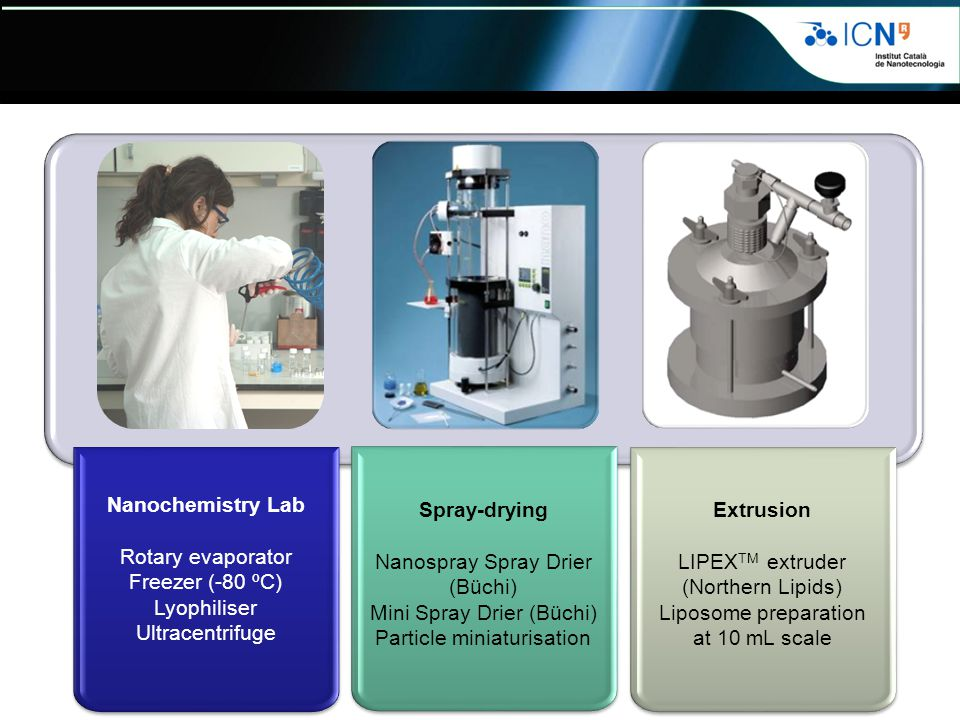 Nanochemistry Lab Spray-drying Extrusion