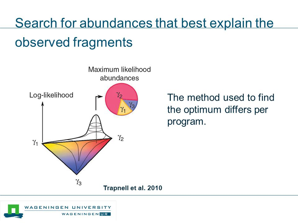 Search for abundances that best explain the observed fragments